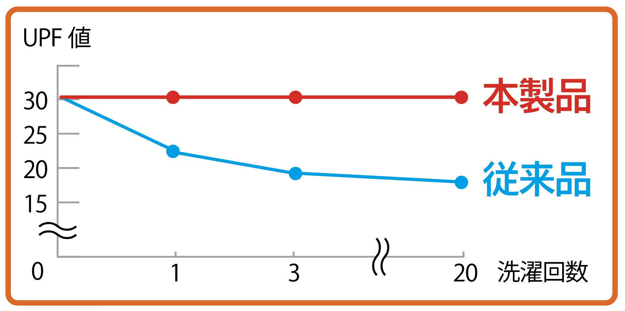 ずっとカットUVを使用した製品と従来品を比較したグラフ