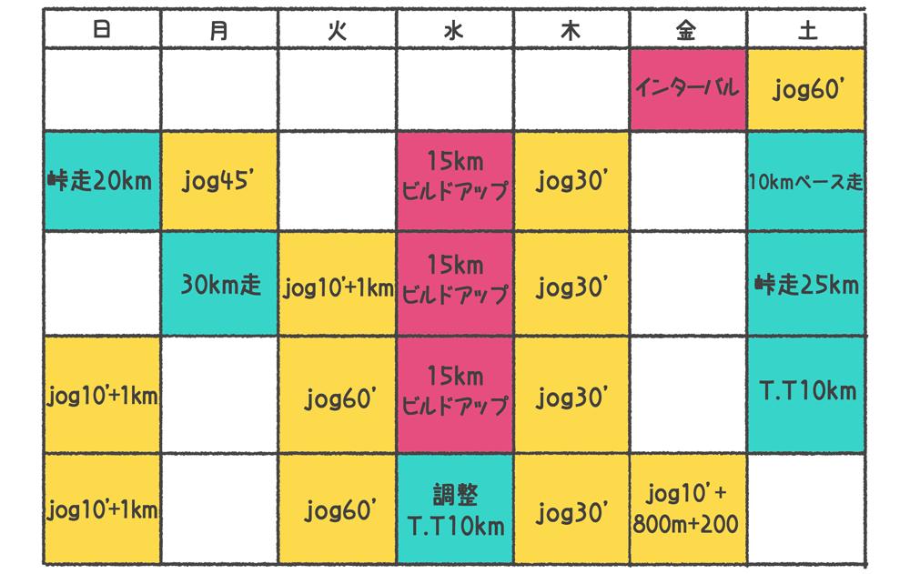 佐野千晃さんの1か月の練習メニューを説明する画像