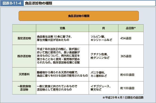 食品添加物の種類の図表。出典:厚生労働省HP(https://www.mhlw.go.jp/wp/hakusyo/kousei/17/backdata/02-08-11-04.html)