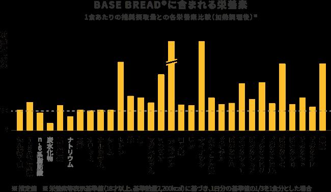 ベースブレッドに含まれる栄養素のグラフ画像