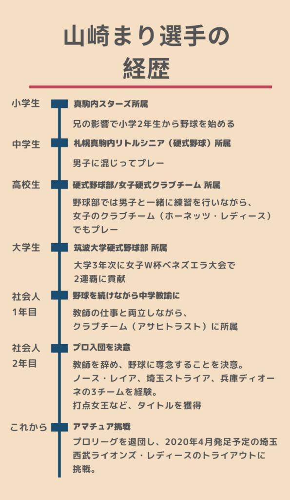 山崎まり選手経歴