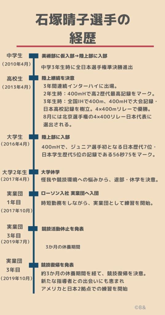 石塚晴子選手の経歴