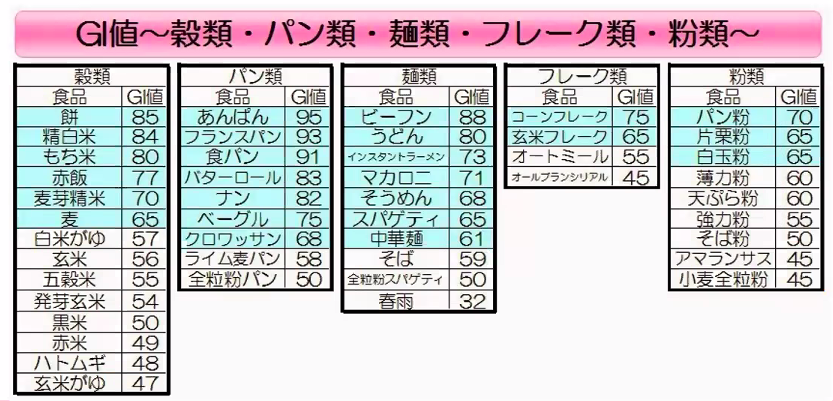GI値の表