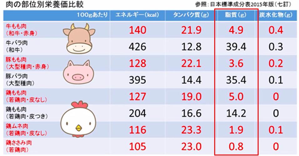 肉の部位別栄養価比較の表