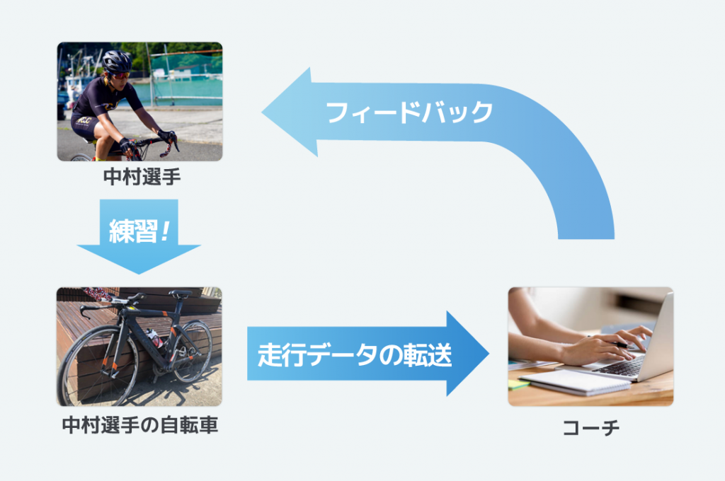 中村妃智選手のトレーニングシステム